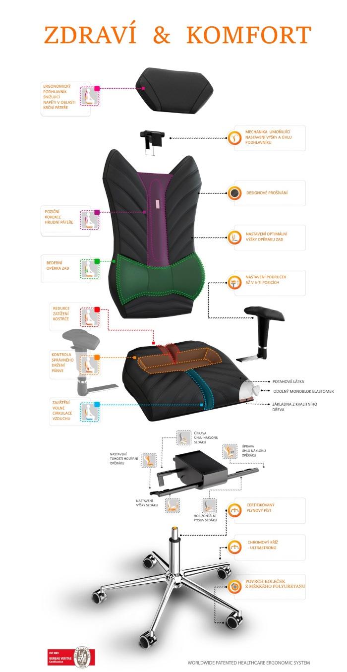 Schéma zdravotní židle